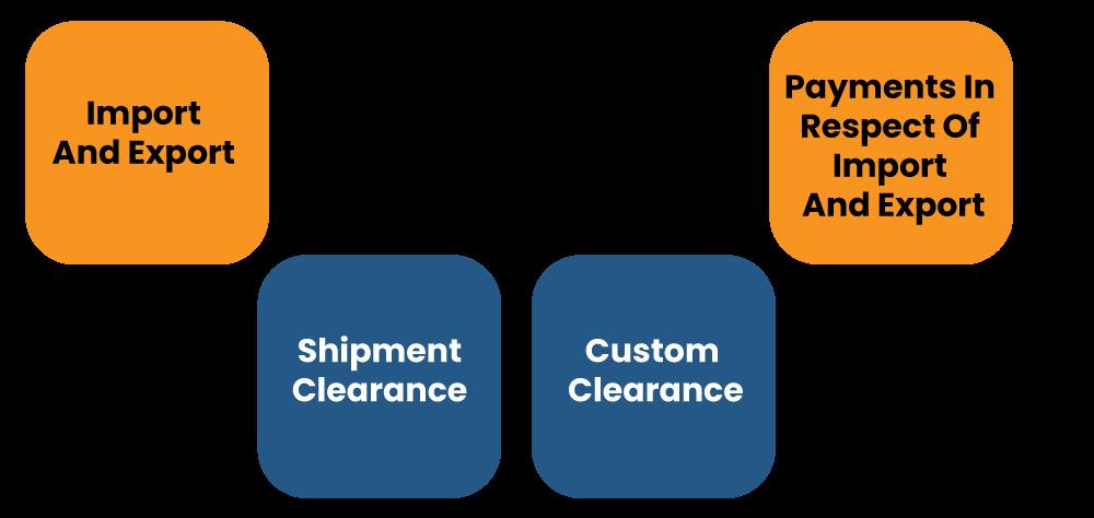 Requirement of IEC code