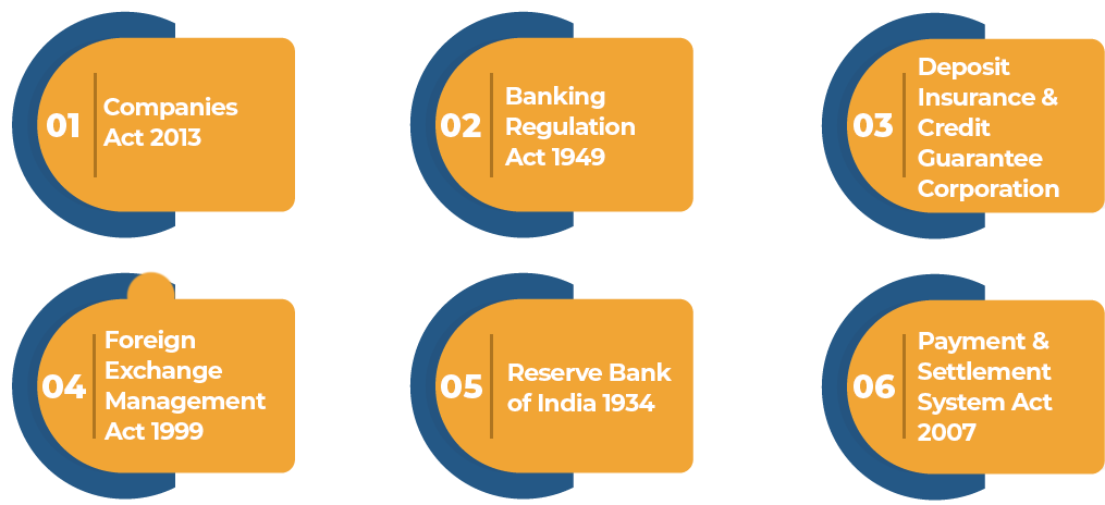 Regulatory Structure of Payment Bank License