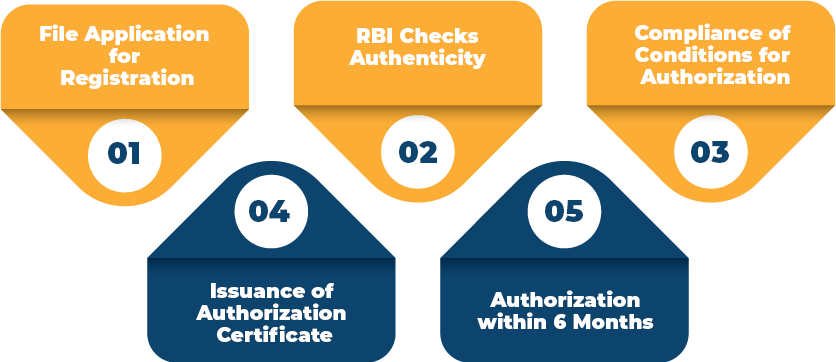 Procedure for Obtaining Payment Gateway License in India