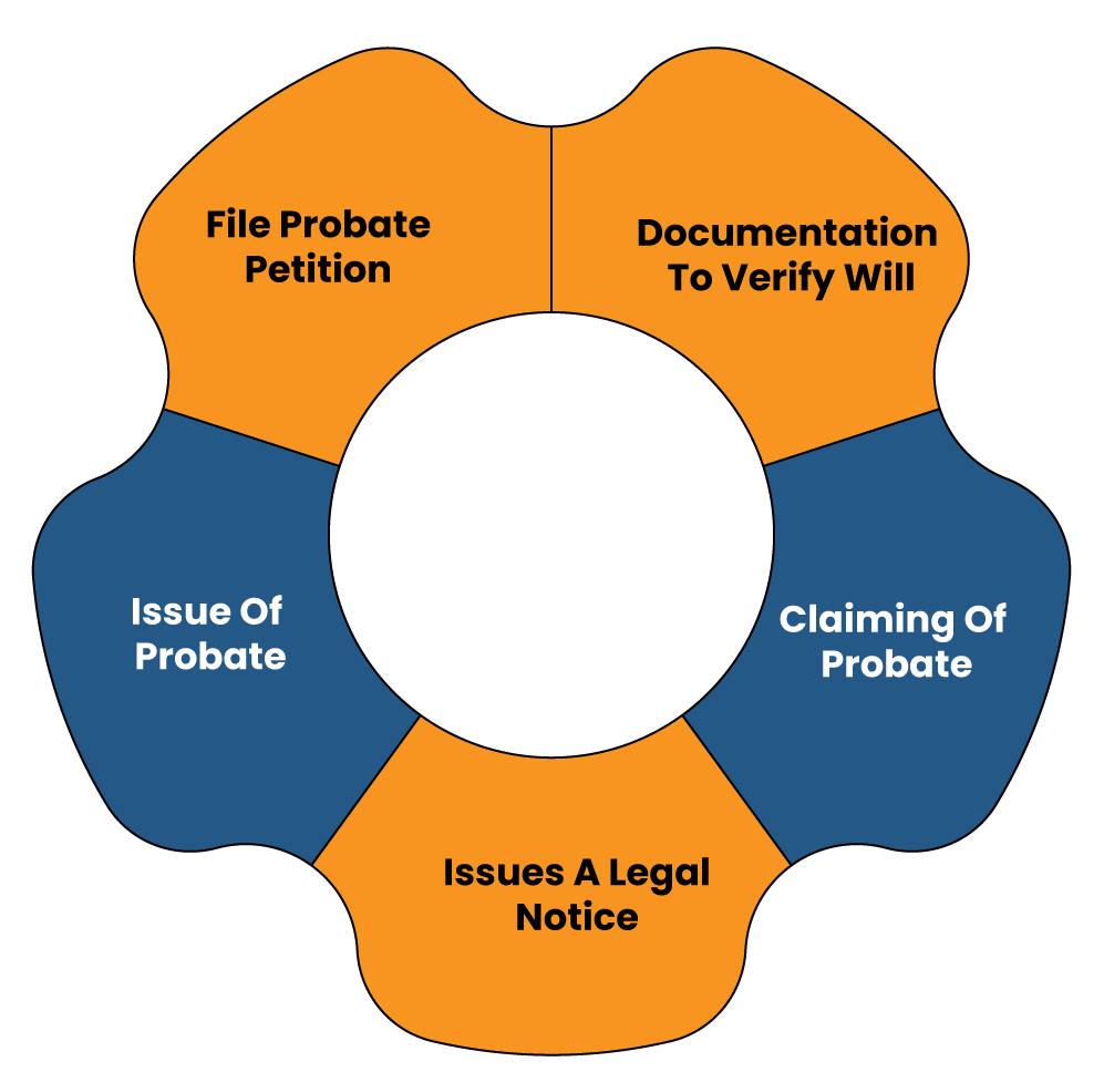 How Court Proceeds with the Grant of a Probate