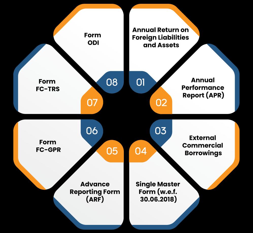 Listicles of FDI compliances under FEMA