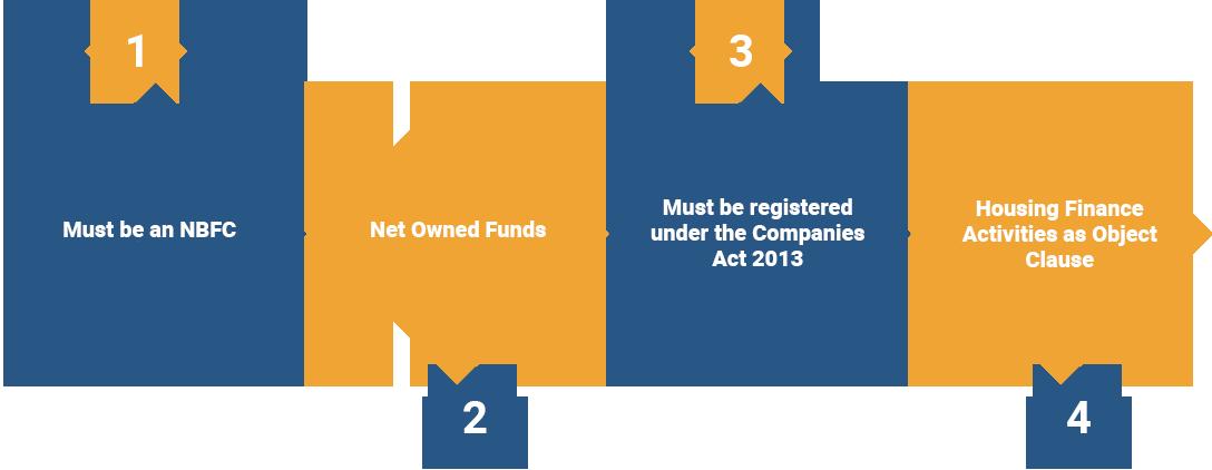Eligibility Criteria for Obtaining Housing Finance Company Registration