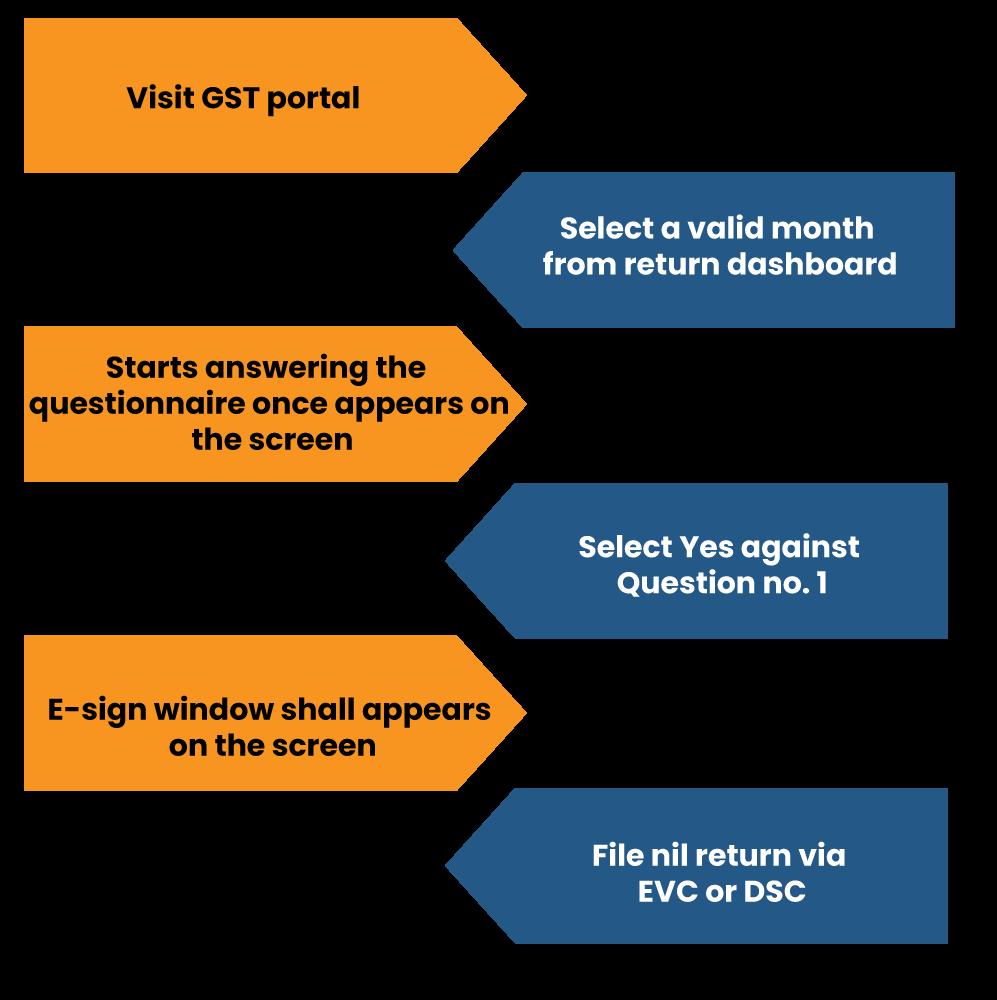 Online Method for filing Nil GSTR-3B Return