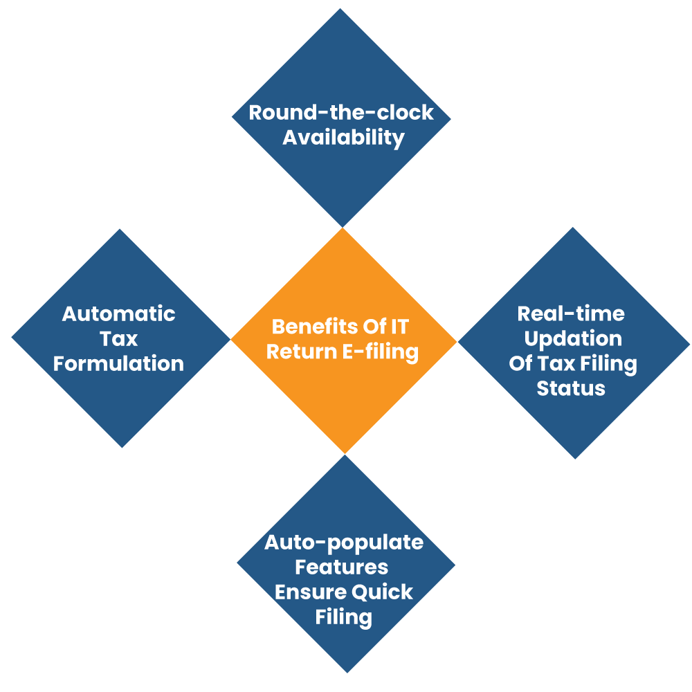 Potential Benefits Related to the Income Tax Return E-filing