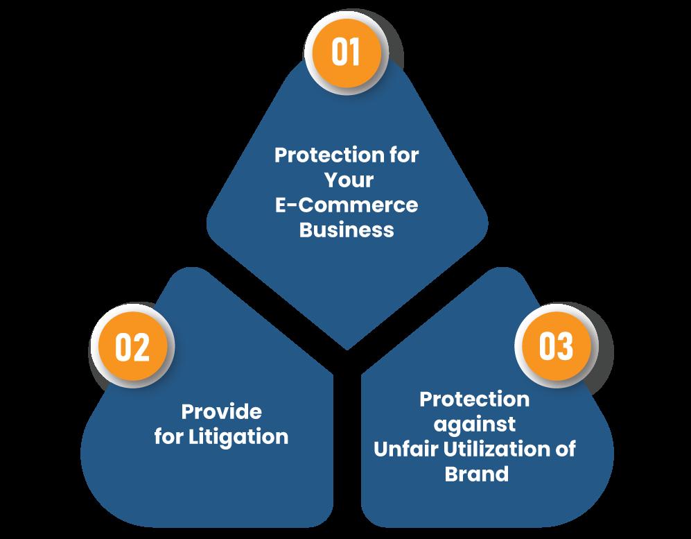 Benefits of Trademark Registration for E-Commerce Business