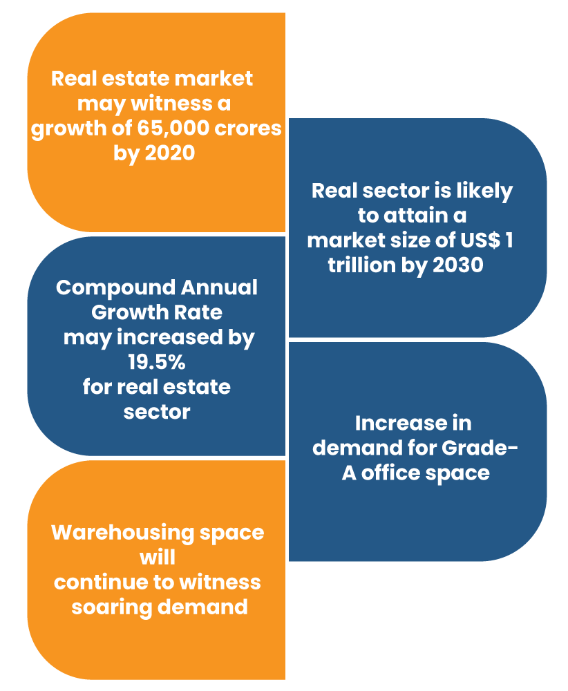 Real Estate Future and its effect on NBFCs