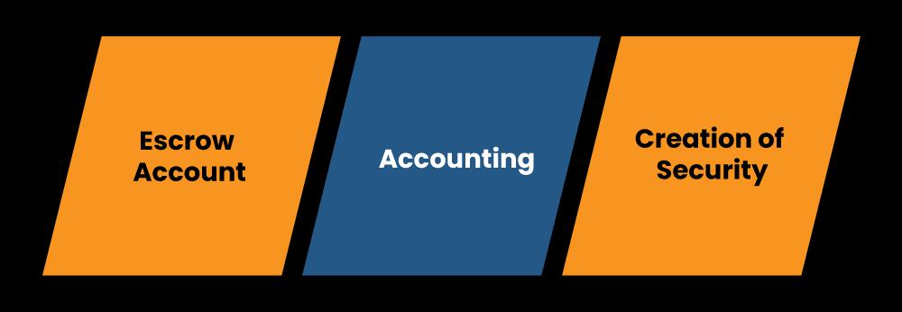 Co-lending Model