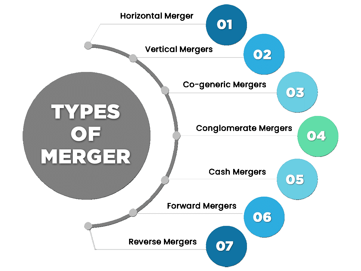 Types of Merger Acquisition in India