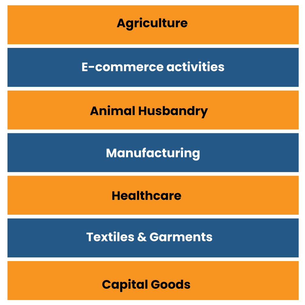 Sectors where foreign direct investment is permissible under 100%- automatic route