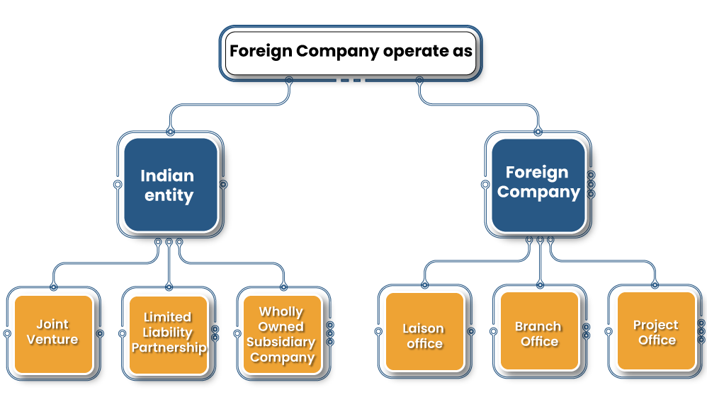 registering a foreign company in India