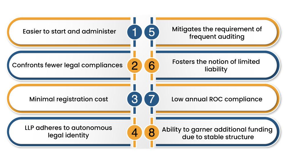 benefits of Registering under LLP Business Structure