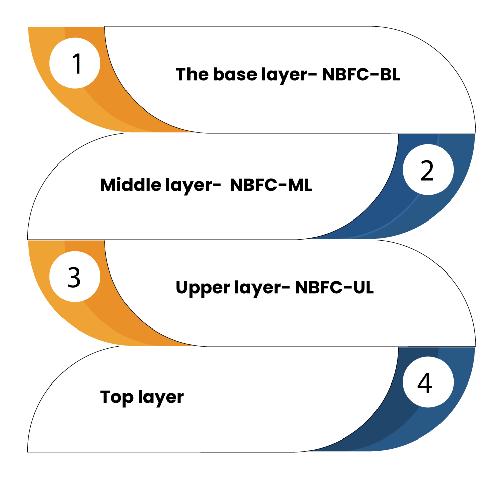 revised regulatory framework for NBFC