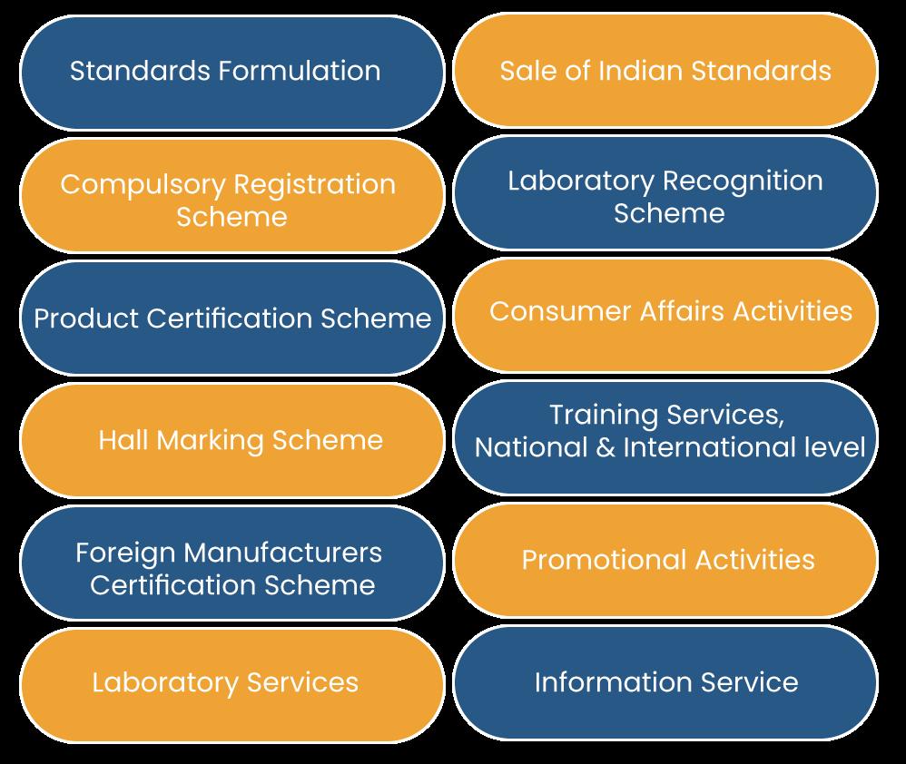 Role of Bureau of Indian Standard